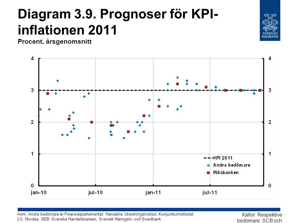 Diagram 3.9. Prognoser för KPI- inflationen 2011 Procent, årsgenomsnitt Källor: Respektive bedömare, SCB och Riksbanken Anm. Andra bedömare är Finansd