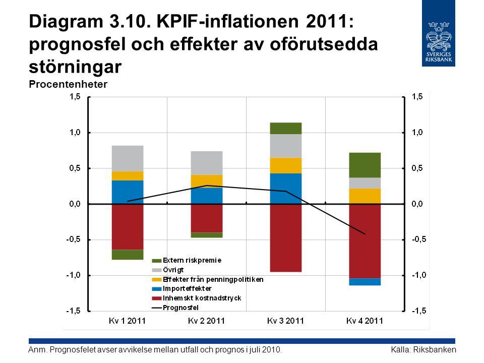 Diagram 3.10. KPIF-inflationen 2011: prognosfel och effekter av oförutsedda störningar Procentenheter Källa: RiksbankenAnm. Prognosfelet avser avvikel