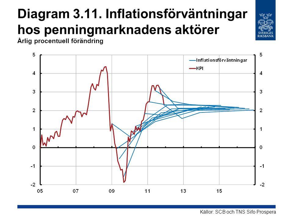 Diagram 3.11. Inflationsförväntningar hos penningmarknadens aktörer Årlig procentuell förändring Källor: SCB och TNS Sifo Prospera