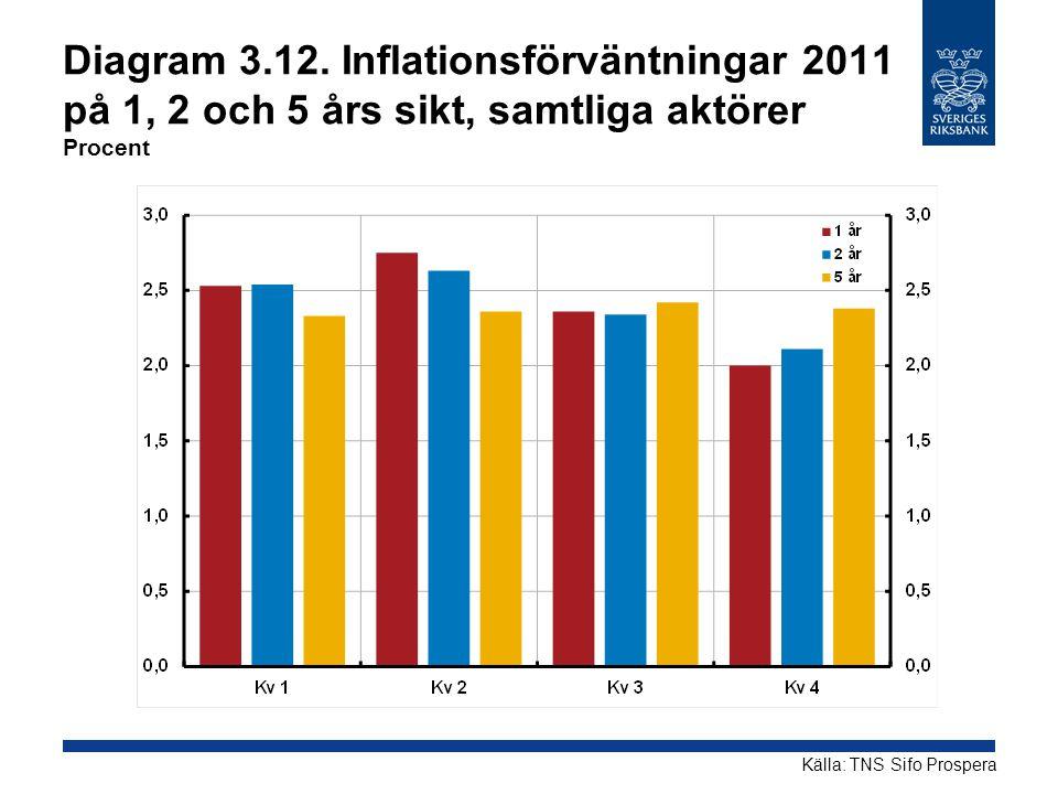 Diagram 3.12. Inflationsförväntningar 2011 på 1, 2 och 5 års sikt, samtliga aktörer Procent Källa: TNS Sifo Prospera