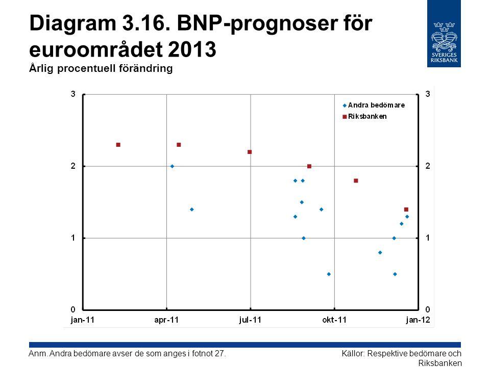 Diagram 3.16. BNP-prognoser för euroområdet 2013 Årlig procentuell förändring Källor: Respektive bedömare och Riksbanken Anm. Andra bedömare avser de