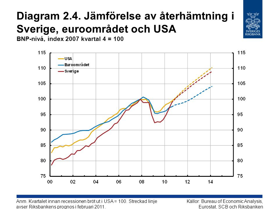 Diagram 2.4. Jämförelse av återhämtning i Sverige, euroområdet och USA BNP-nivå, index 2007 kvartal 4 = 100 Källor: Bureau of Economic Analysis, Euros