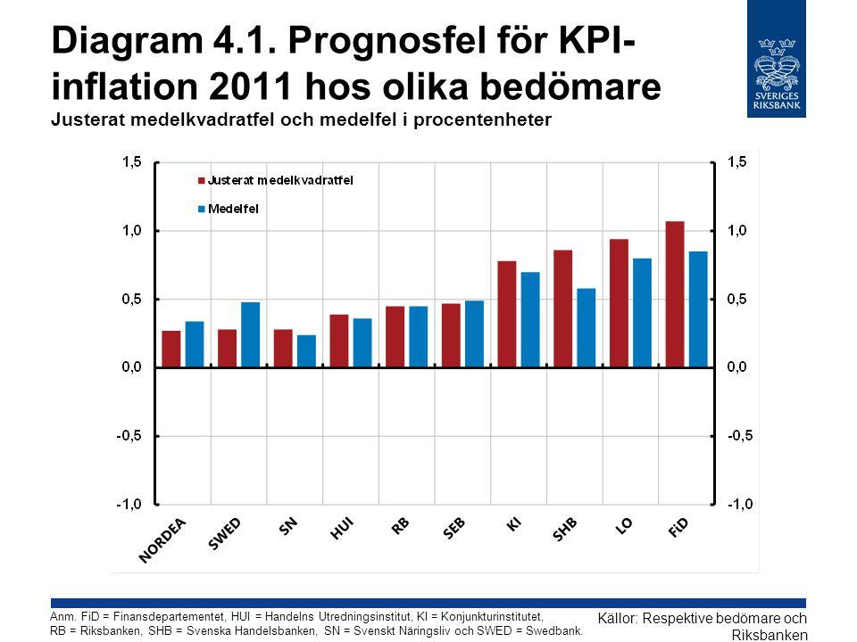 Diagram 4.1. Prognosfel för KPI- inflation 2011 hos olika bedömare Justerat medelkvadratfel och medelfel i procentenheter Källor: Respektive bedömare