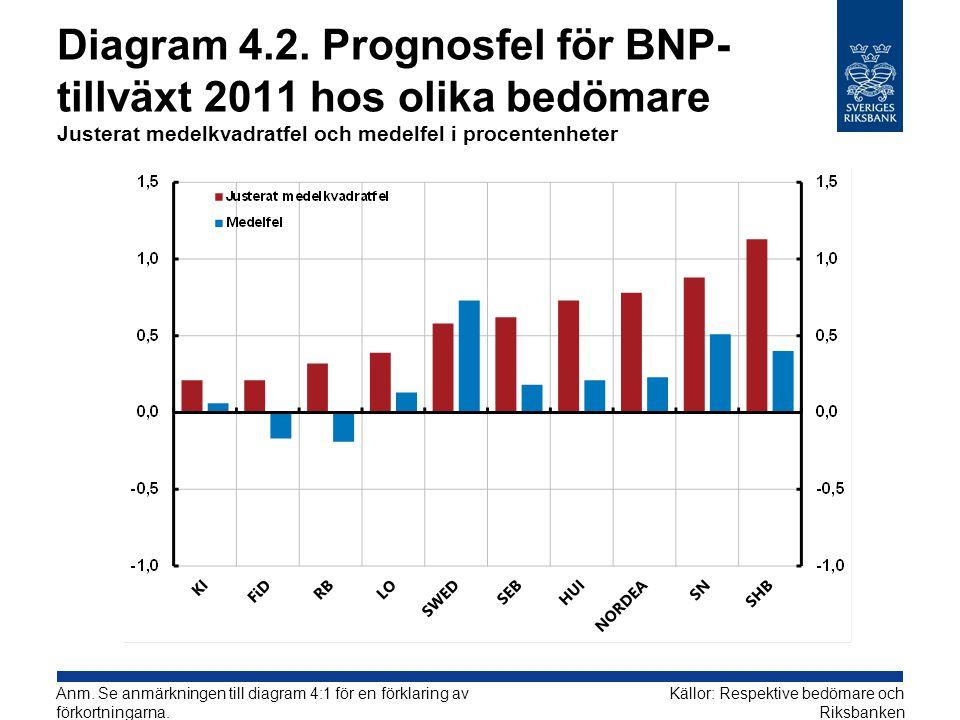 Diagram 4.2. Prognosfel för BNP- tillväxt 2011 hos olika bedömare Justerat medelkvadratfel och medelfel i procentenheter Källor: Respektive bedömare o