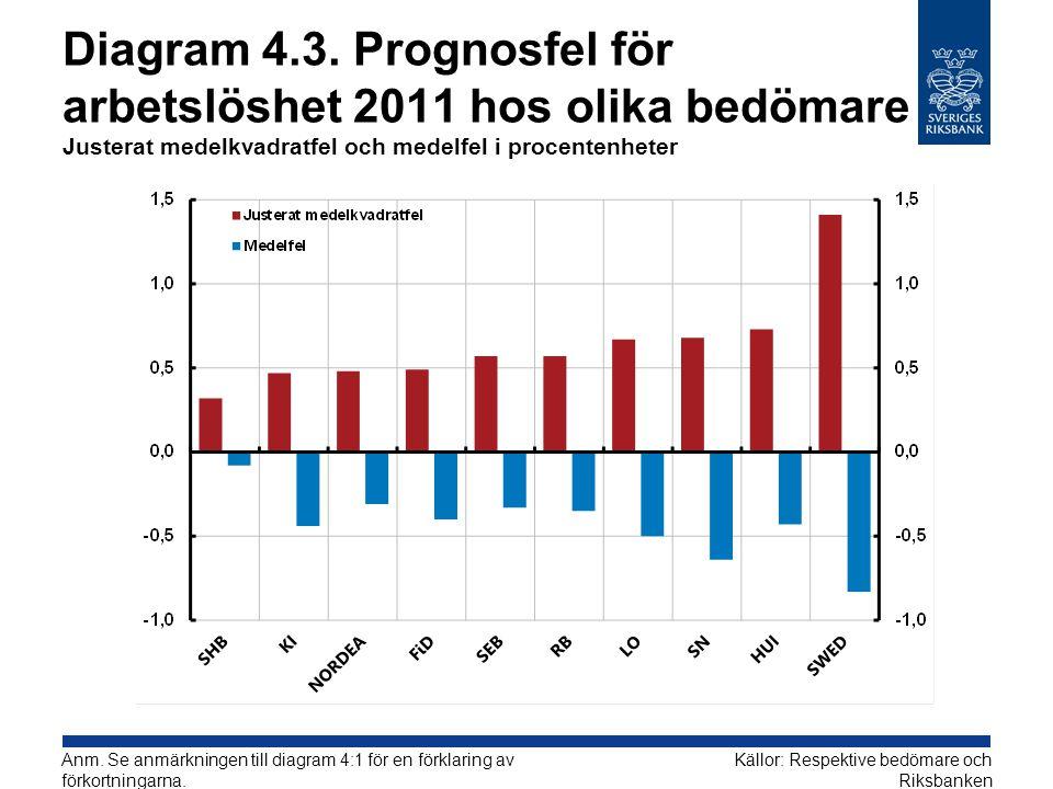 Diagram 4.3. Prognosfel för arbetslöshet 2011 hos olika bedömare Justerat medelkvadratfel och medelfel i procentenheter Källor: Respektive bedömare oc