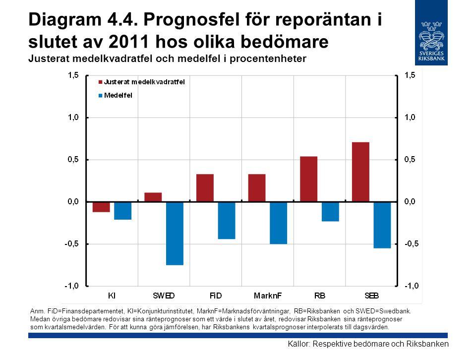 Diagram 4.4. Prognosfel för reporäntan i slutet av 2011 hos olika bedömare Justerat medelkvadratfel och medelfel i procentenheter Källor: Respektive b
