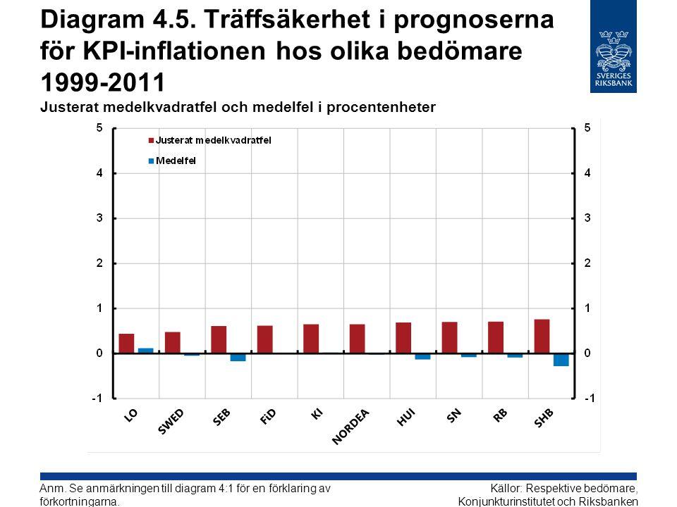 Diagram 4.5. Träffsäkerhet i prognoserna för KPI-inflationen hos olika bedömare 1999-2011 Justerat medelkvadratfel och medelfel i procentenheter Källo