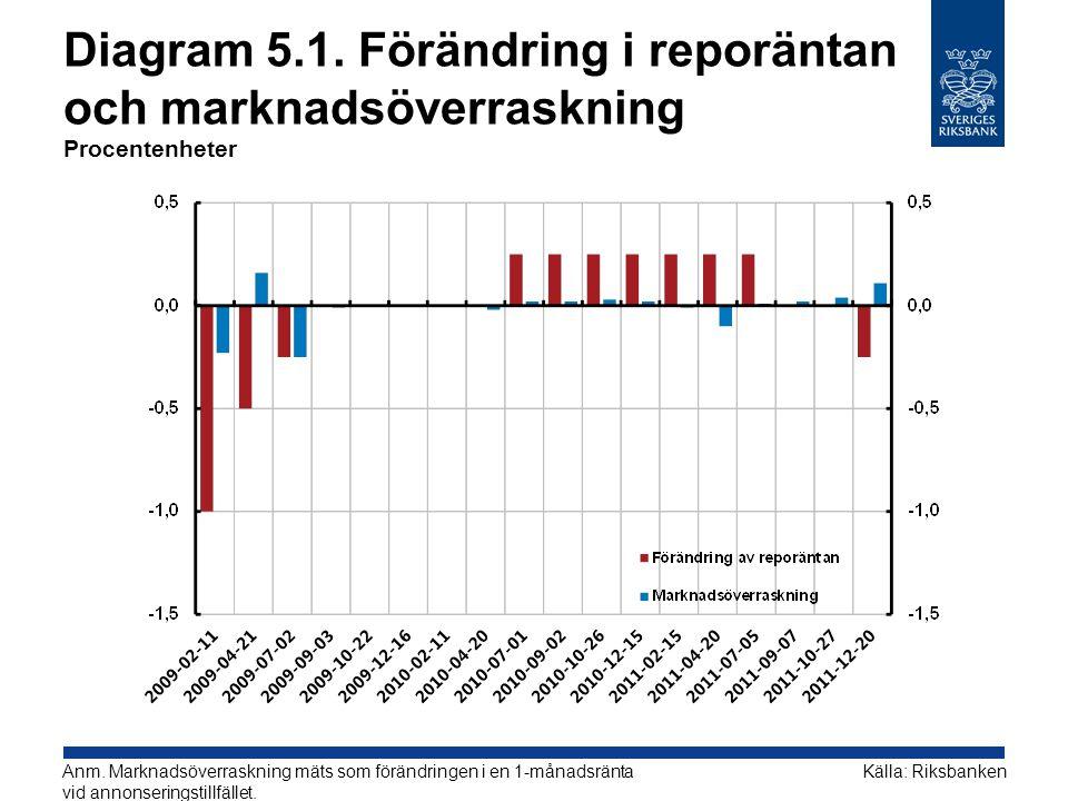 Diagram 5.1. Förändring i reporäntan och marknadsöverraskning Procentenheter Källa: RiksbankenAnm. Marknadsöverraskning mäts som förändringen i en 1-m