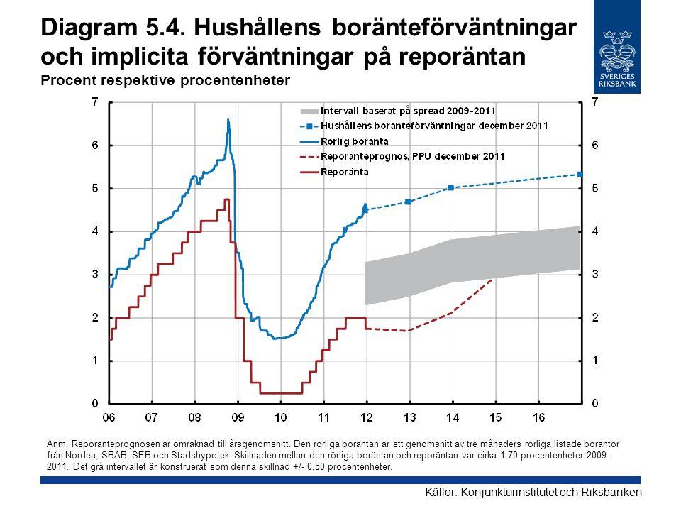 Diagram 5.4. Hushållens boränteförväntningar och implicita förväntningar på reporäntan Procent respektive procentenheter Källor: Konjunkturinstitutet