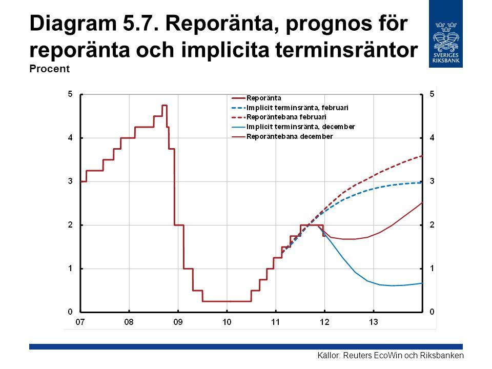 Diagram 5.7. Reporänta, prognos för reporänta och implicita terminsräntor Procent Källor: Reuters EcoWin och Riksbanken