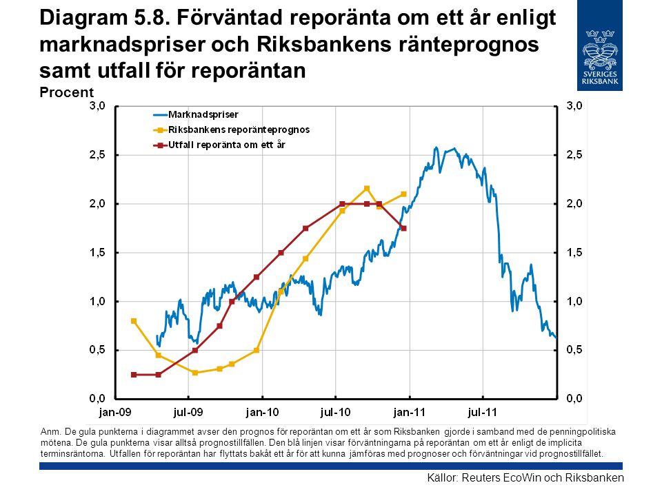 Diagram 5.8. Förväntad reporänta om ett år enligt marknadspriser och Riksbankens ränteprognos samt utfall för reporäntan Procent Källor: Reuters EcoWi