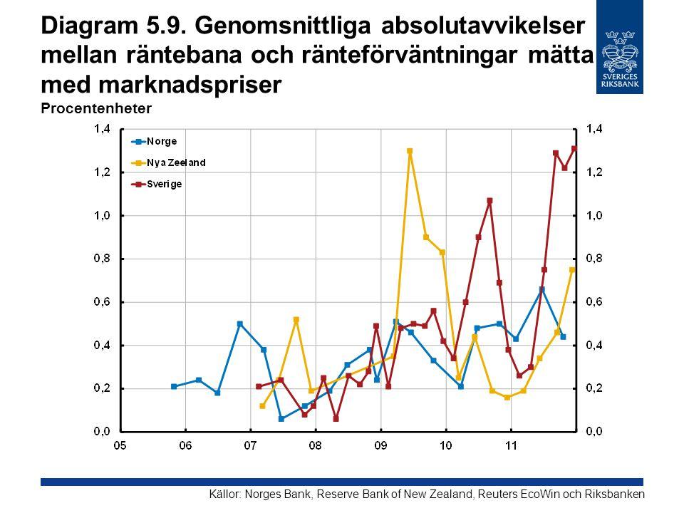 Diagram 5.9. Genomsnittliga absolutavvikelser mellan räntebana och ränteförväntningar mätta med marknadspriser Procentenheter Källor: Norges Bank, Res