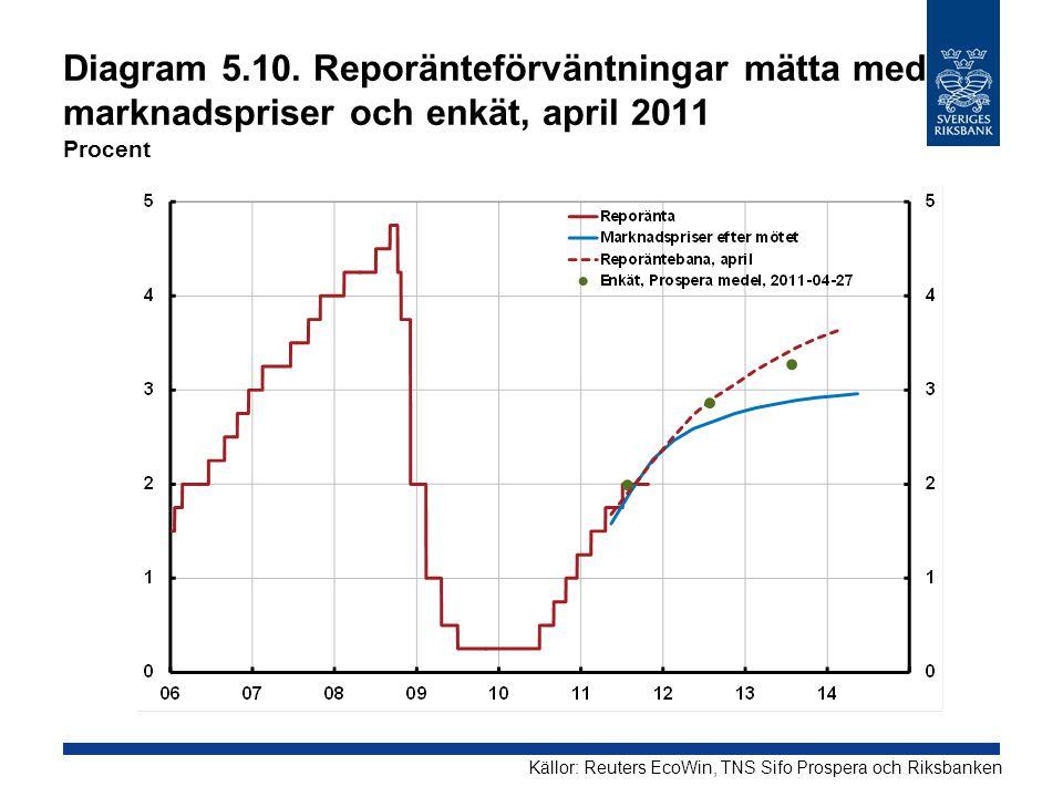 Diagram 5.10. Reporänteförväntningar mätta med marknadspriser och enkät, april 2011 Procent Källor: Reuters EcoWin, TNS Sifo Prospera och Riksbanken