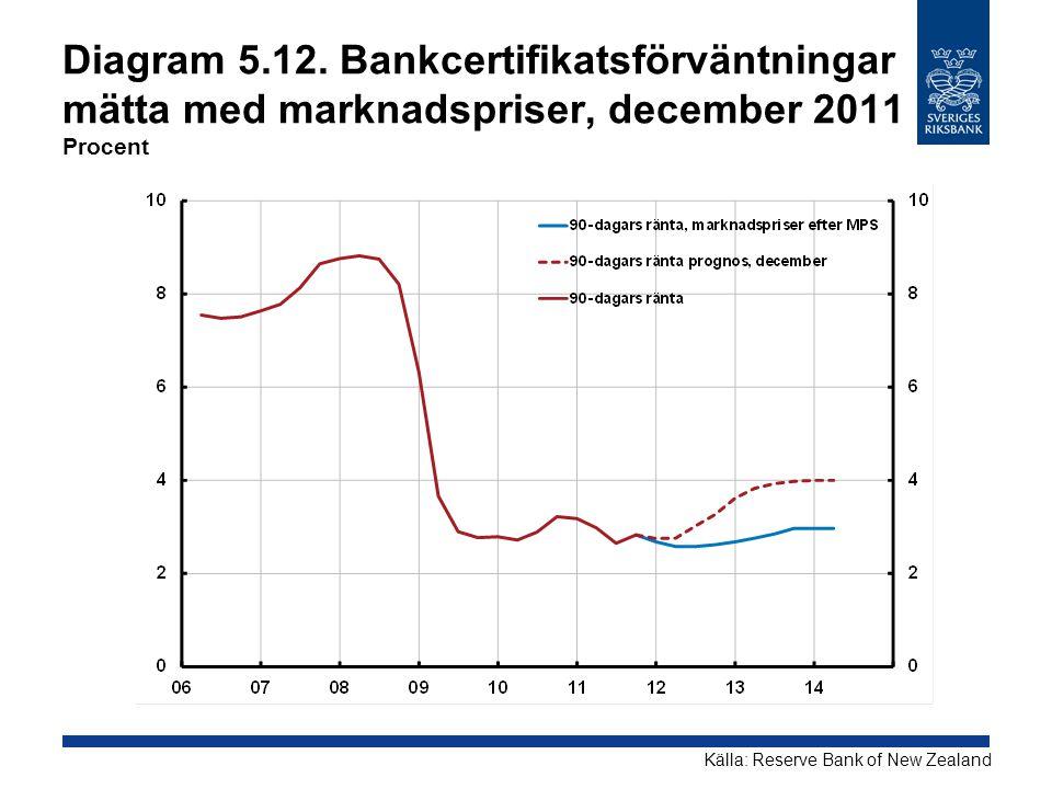 Diagram 5.12. Bankcertifikatsförväntningar mätta med marknadspriser, december 2011 Procent Källa: Reserve Bank of New Zealand