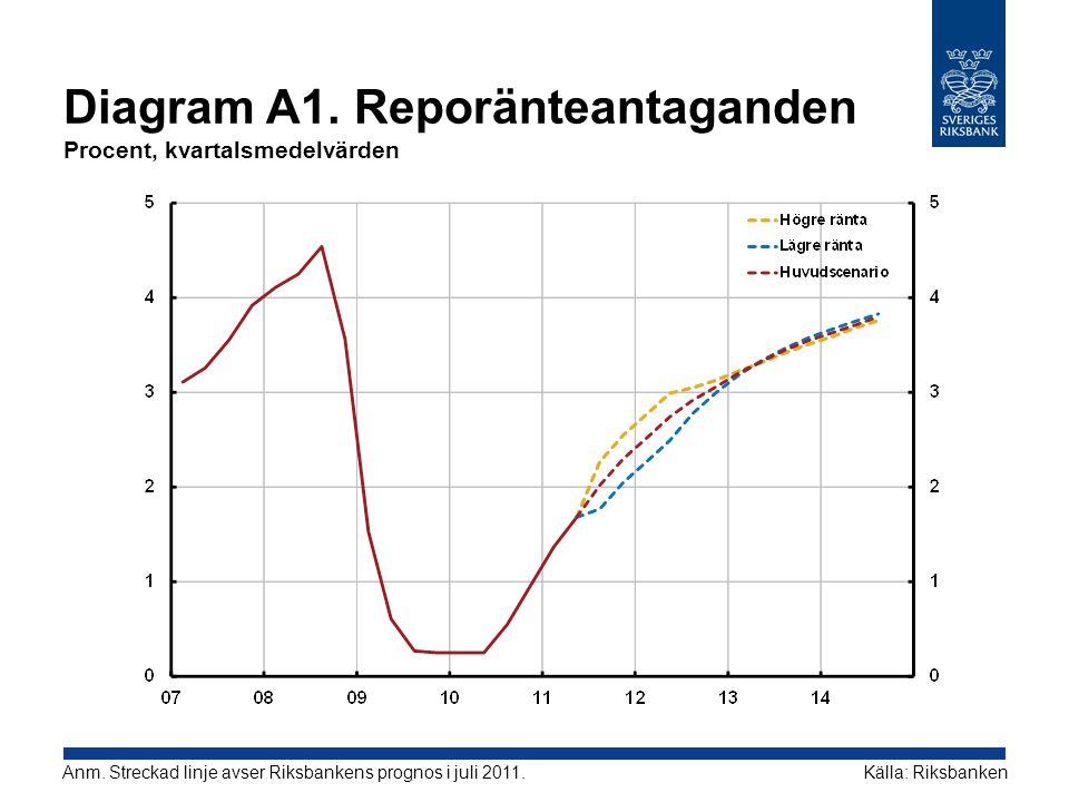 Diagram A1. Reporänteantaganden Procent, kvartalsmedelvärden Källa: RiksbankenAnm. Streckad linje avser Riksbankens prognos i juli 2011.