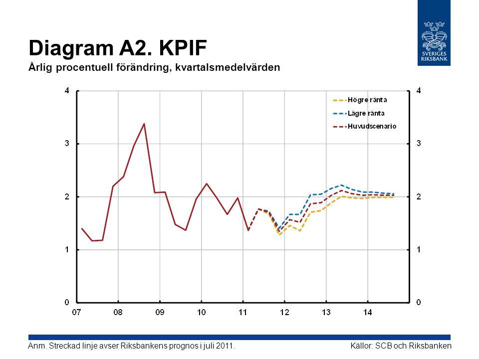 Diagram A2. KPIF Årlig procentuell förändring, kvartalsmedelvärden Källor: SCB och RiksbankenAnm. Streckad linje avser Riksbankens prognos i juli 2011