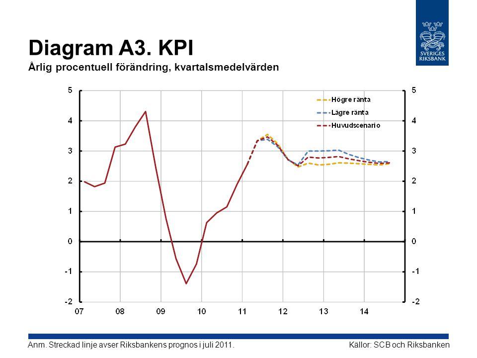 Diagram A3. KPI Årlig procentuell förändring, kvartalsmedelvärden Källor: SCB och RiksbankenAnm. Streckad linje avser Riksbankens prognos i juli 2011.