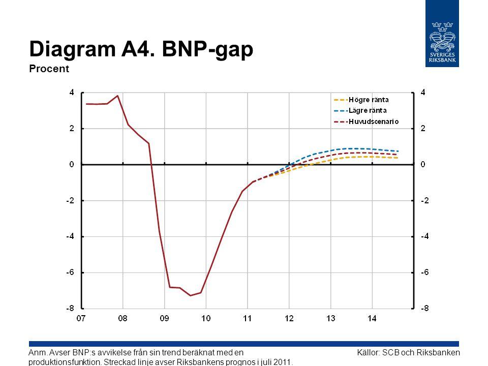 Diagram A4. BNP-gap Procent Källor: SCB och RiksbankenAnm. Avser BNP:s avvikelse från sin trend beräknat med en produktionsfunktion. Streckad linje av