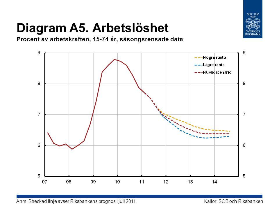 Diagram A5. Arbetslöshet Procent av arbetskraften, 15-74 år, säsongsrensade data Källor: SCB och RiksbankenAnm. Streckad linje avser Riksbankens progn