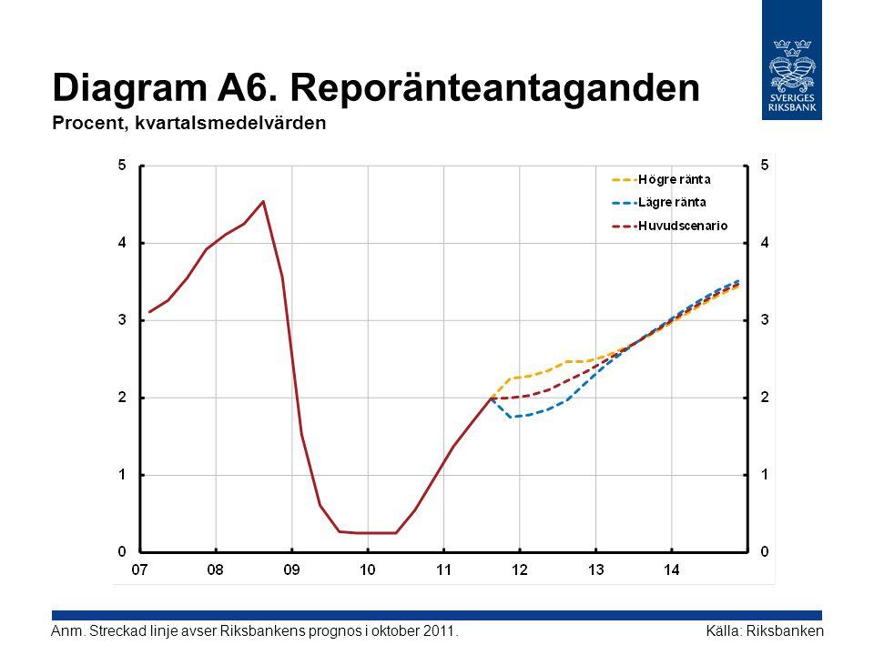 Diagram A6. Reporänteantaganden Procent, kvartalsmedelvärden Källa: RiksbankenAnm. Streckad linje avser Riksbankens prognos i oktober 2011.