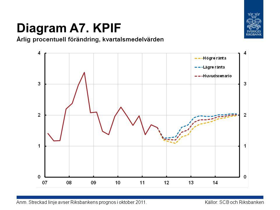 Diagram A7. KPIF Årlig procentuell förändring, kvartalsmedelvärden Källor: SCB och RiksbankenAnm. Streckad linje avser Riksbankens prognos i oktober 2