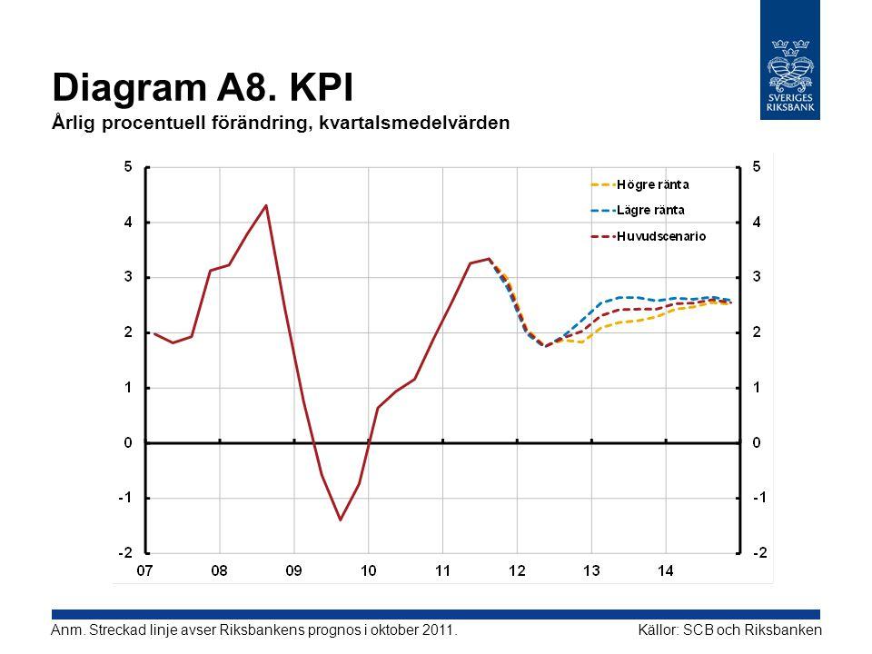 Diagram A8. KPI Årlig procentuell förändring, kvartalsmedelvärden Källor: SCB och RiksbankenAnm. Streckad linje avser Riksbankens prognos i oktober 20