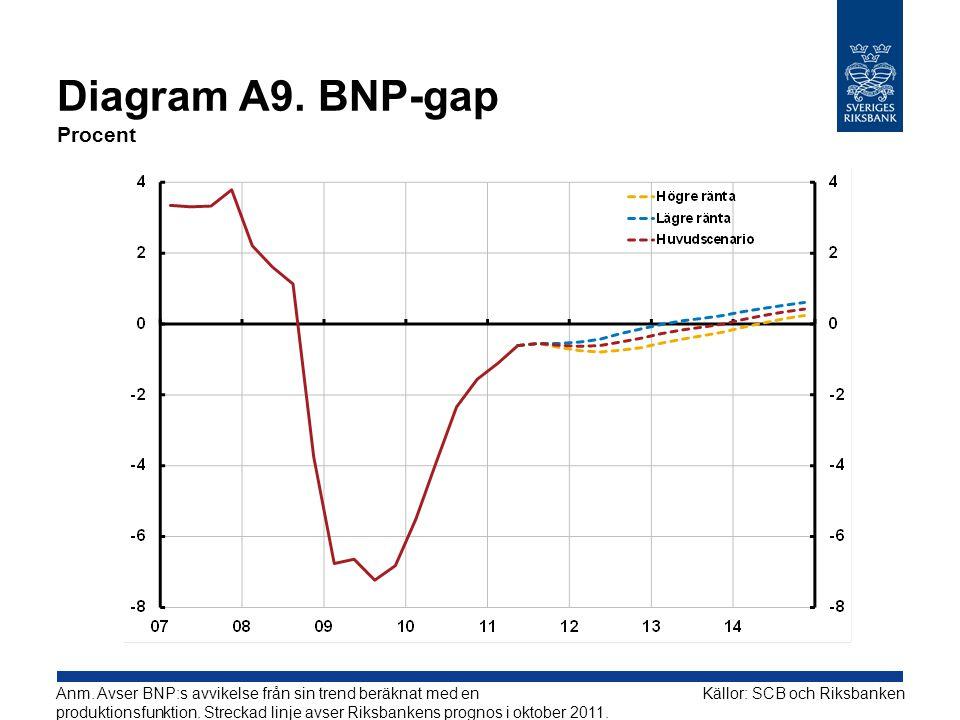 Diagram A9. BNP-gap Procent Källor: SCB och RiksbankenAnm. Avser BNP:s avvikelse från sin trend beräknat med en produktionsfunktion. Streckad linje av