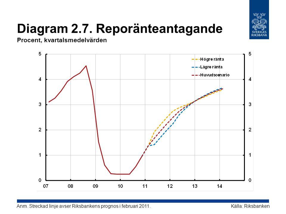 Diagram 2.7. Reporänteantagande Procent, kvartalsmedelvärden Källa: RiksbankenAnm. Streckad linje avser Riksbankens prognos i februari 2011.