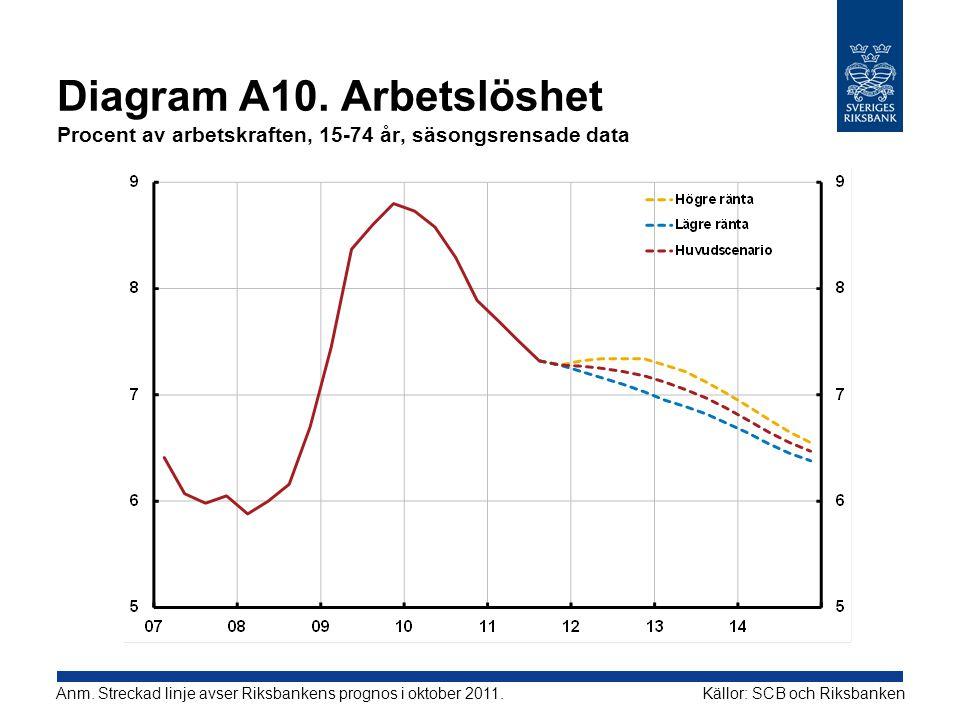 Diagram A10. Arbetslöshet Procent av arbetskraften, 15-74 år, säsongsrensade data Källor: SCB och RiksbankenAnm. Streckad linje avser Riksbankens prog