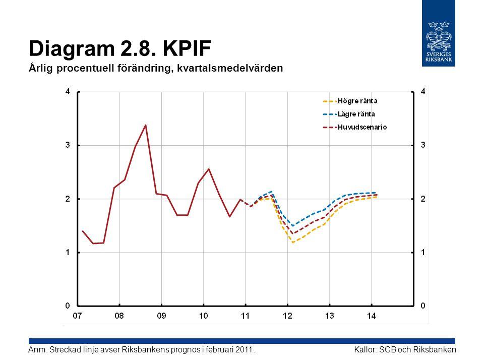 Diagram 2.8. KPIF Årlig procentuell förändring, kvartalsmedelvärden Källor: SCB och RiksbankenAnm. Streckad linje avser Riksbankens prognos i februari