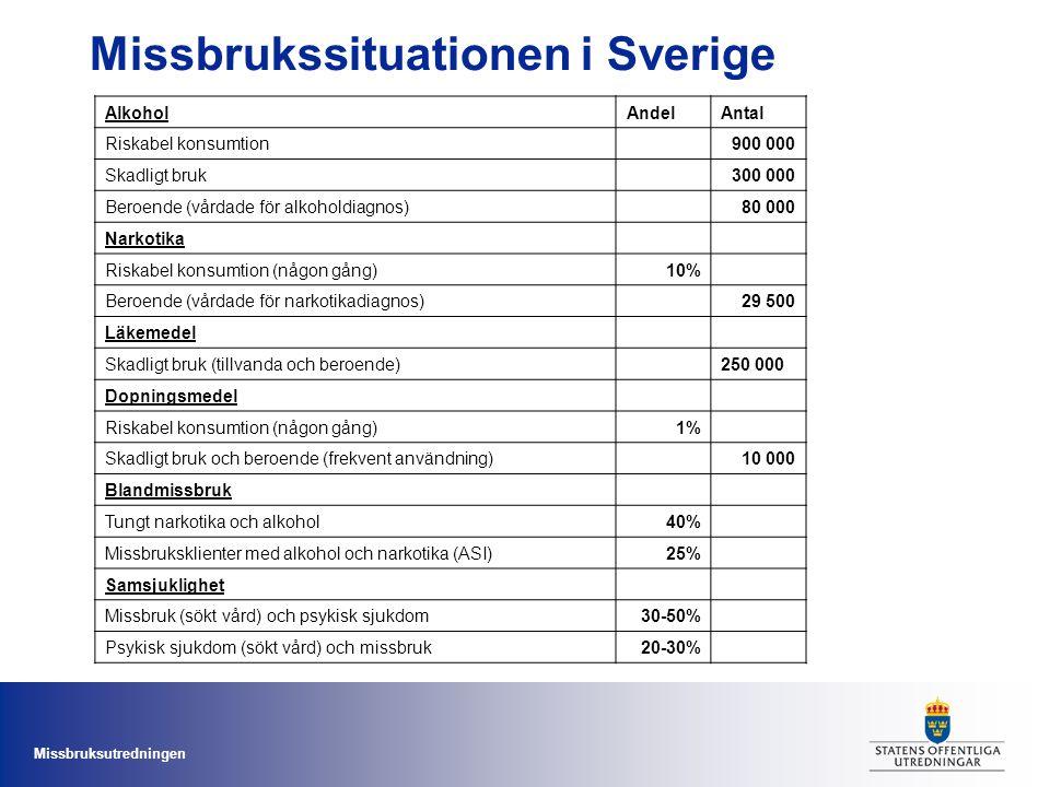 Missbruksutredningen Missbrukssituationen i Sverige AlkoholAndelAntal Riskabel konsumtion900 000 Skadligt bruk300 000 Beroende (vårdade för alkoholdia