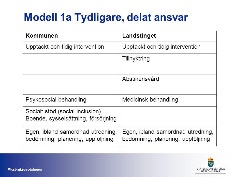 Missbruksutredningen Modell 1a Tydligare, delat ansvar KommunenLandstinget Upptäckt och tidig intervention Tillnyktring Abstinensvård Psykosocial beha