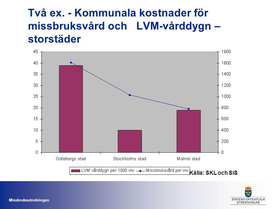 Missbruksutredningen Två ex. - Kommunala kostnader för missbruksvård och LVM-vårddygn – storstäder Källa: SKL och SiS