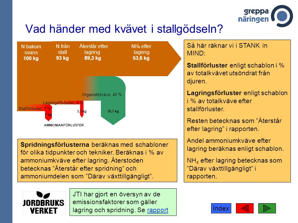 Index N bakom svans 100 kg Stallförluster, 7 % 7 kg N från stall 93 kg Lagringsförluster, 4 % 3,7 kg Återstår efter lagring 89,3 kg 35,7 kg Organisktk