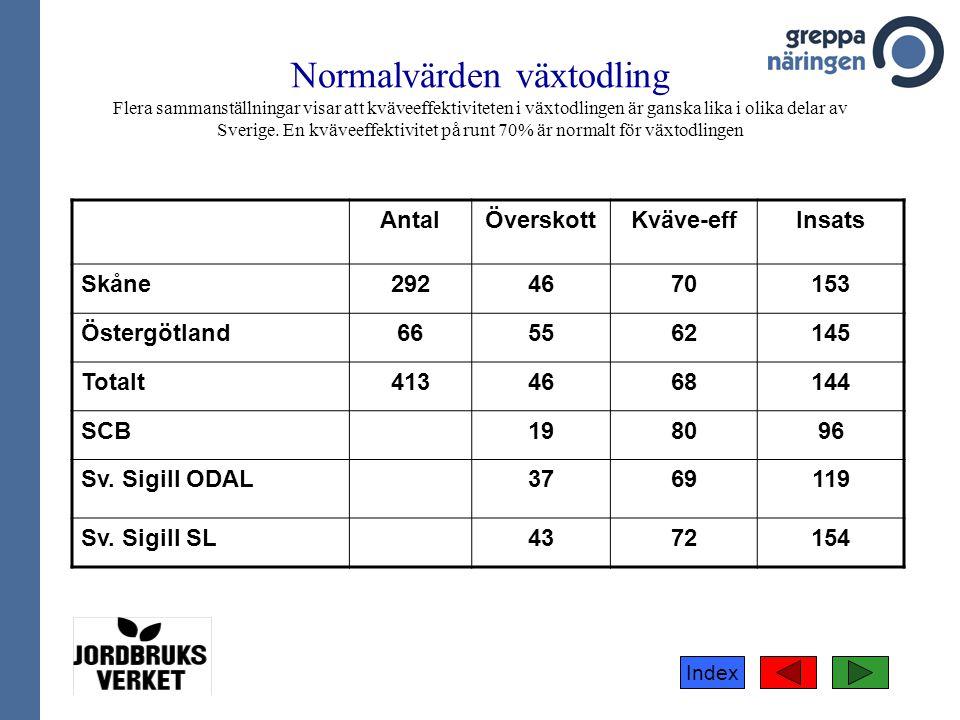 Index Normalvärden växtodling Flera sammanställningar visar att kväveeffektiviteten i växtodlingen är ganska lika i olika delar av Sverige. En kväveef