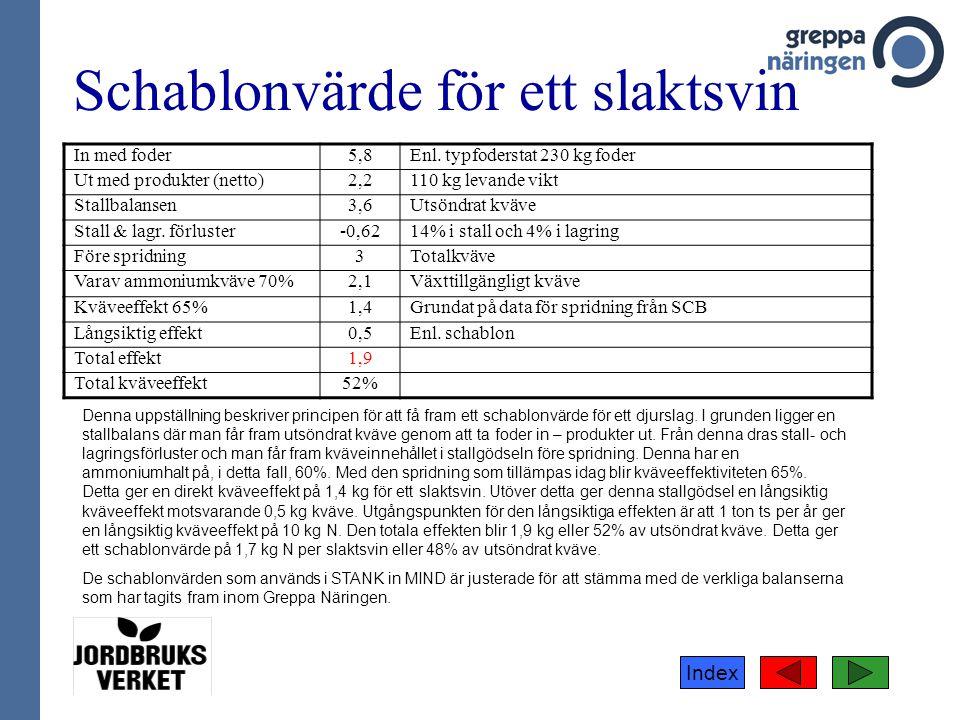 Index Schablonvärde för ett slaktsvin In med foder5,8Enl. typfoderstat 230 kg foder Ut med produkter (netto)2,2110 kg levande vikt Stallbalansen3,6Uts