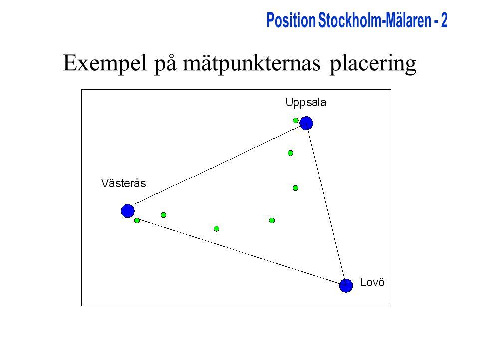 Exempel på mätpunkternas placering