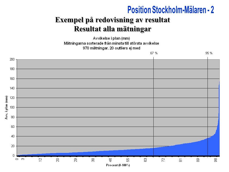 Exempel på redovisning av resultat Resultat alla mätningar