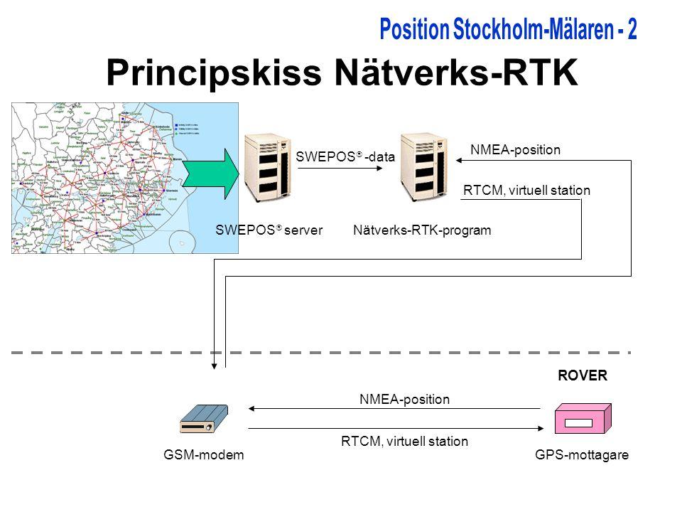 Principskiss Nätverks-RTK SWEPOS  serverNätverks-RTK-program GSM-modemGPS-mottagare SWEPOS  -data RTCM, virtuell station NMEA-position RTCM, virtuell station ROVER