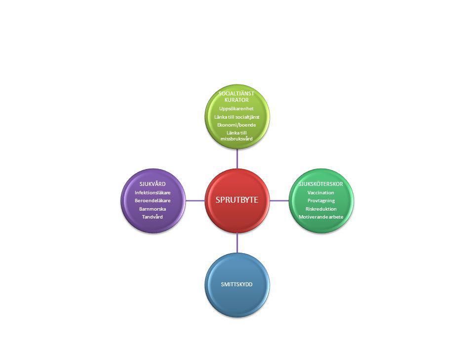 SPRUTBYTE SOCIALTJÄNST KURATOR Uppsökarenhet Länka till socialtjänst Ekonomi/boende Länka till missbruksvård SJUKSKÖTERSKOR Vaccination Provtagning Riskreduktion Motiverande arbete SMITTSKYDD SJUKVÅRD Infektionsläkare Beroendeläkare Barnmorska Tandvård