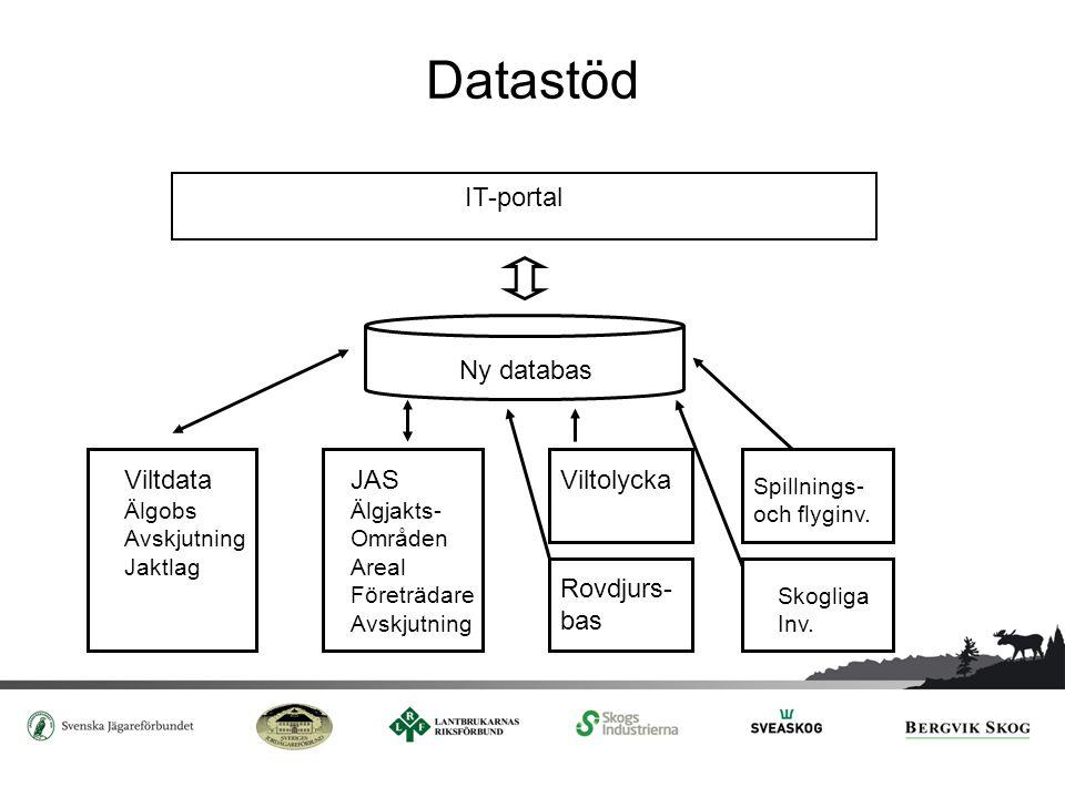 Datastöd Ny databas IT-portal Viltdata Älgobs Avskjutning Jaktlag JAS Älgjakts- Områden Areal Företrädare Avskjutning Viltolycka Rovdjurs- bas Spillni