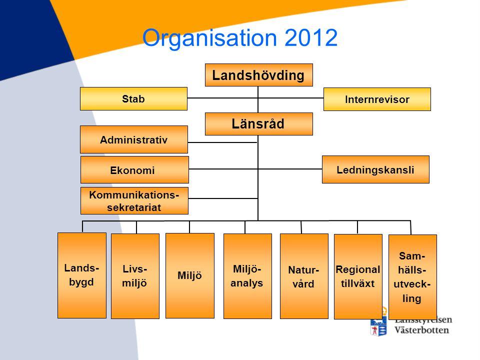 Kommunikations- sekretariat Ledningskansli Landshövding Lands- bygd Livs- miljö Miljö Miljö- analys Natur- vård Regional tillväxt Sam- hälls- utveck-