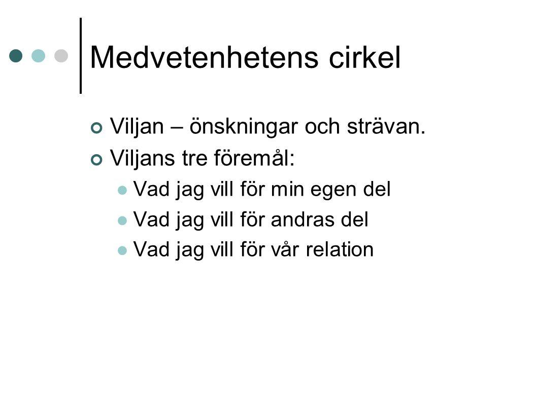 Medvetenhetens cirkel Viljan – önskningar och strävan.