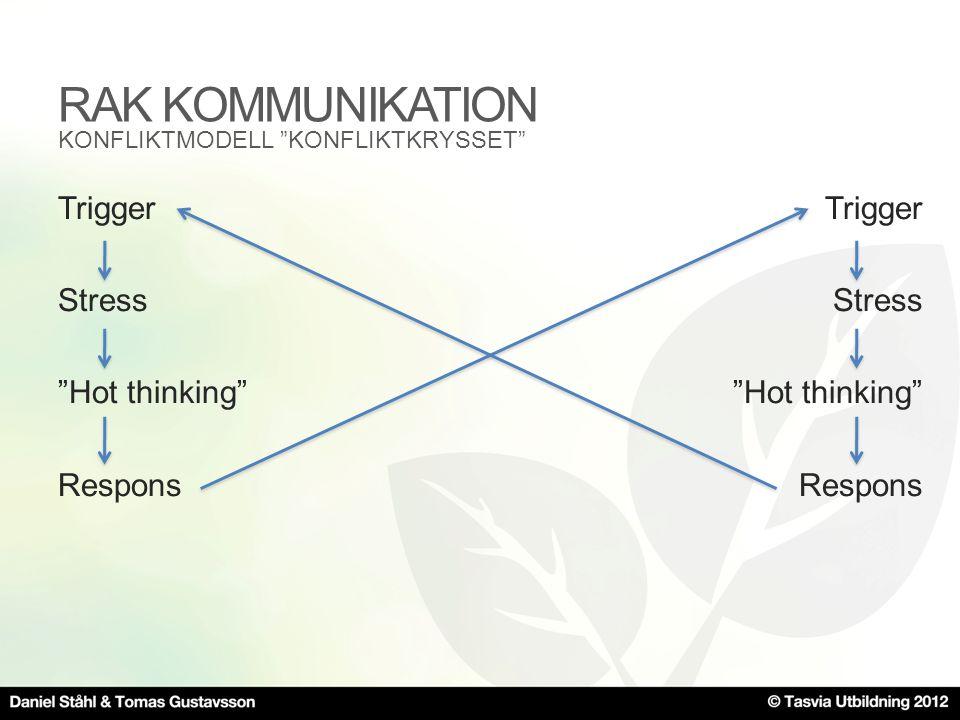 "RAK KOMMUNIKATION KONFLIKTMODELL ""KONFLIKTKRYSSET"" Trigger Stress ""Hot thinking"" Respons Trigger Stress ""Hot thinking"" Respons"