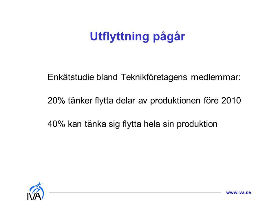 www.iva.se Utflyttning pågår Enkätstudie bland Teknikföretagens medlemmar: 20% tänker flytta delar av produktionen före 2010 40% kan tänka sig flytta