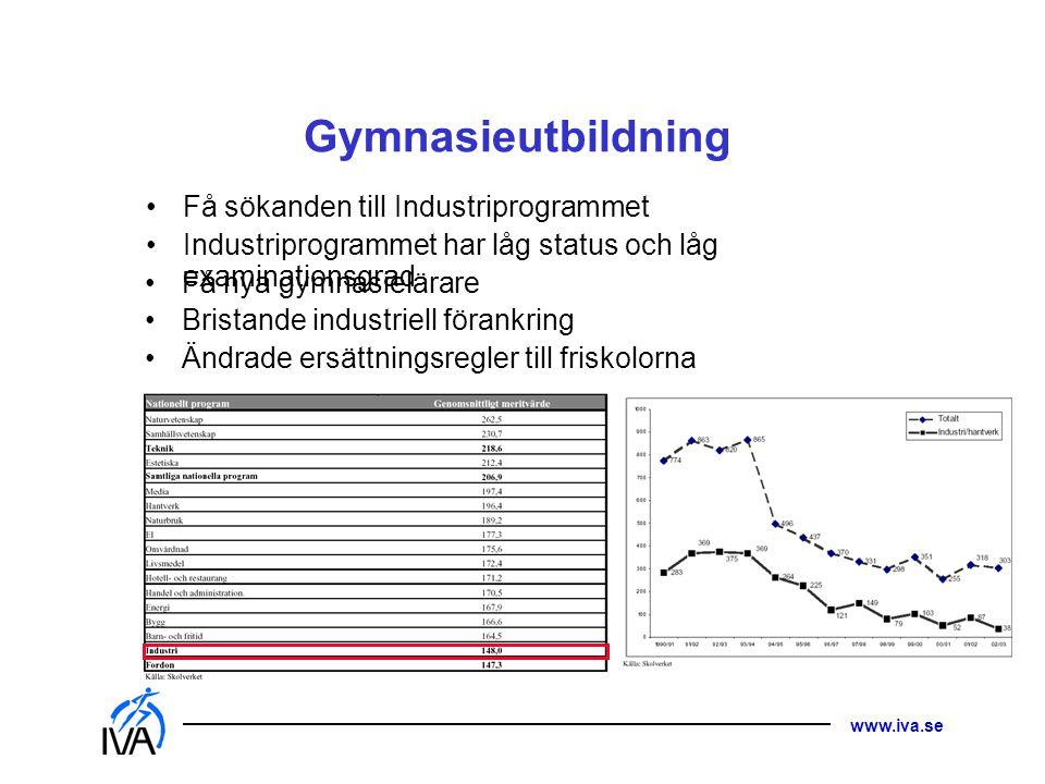 www.iva.se Gymnasieutbildning •Få sökanden till Industriprogrammet •Industriprogrammet har låg status och låg examinationsgrad •Få nya gymnasielärare