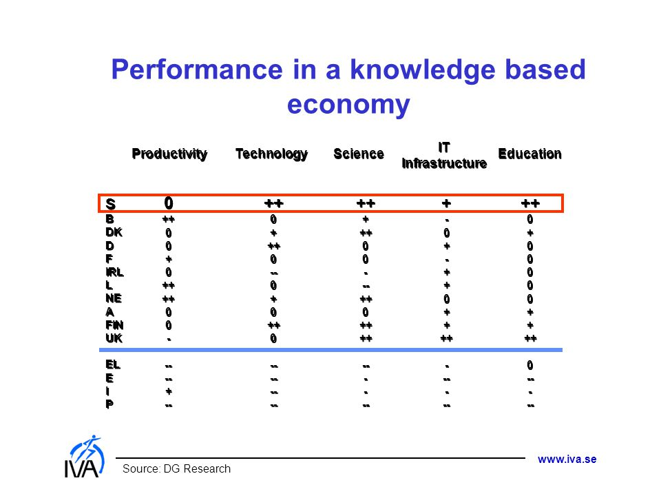 www.iva.se Performance in a knowledge based economy Source: DG Research Productivity Technology Science IT Infrastructure IT Infrastructure Education