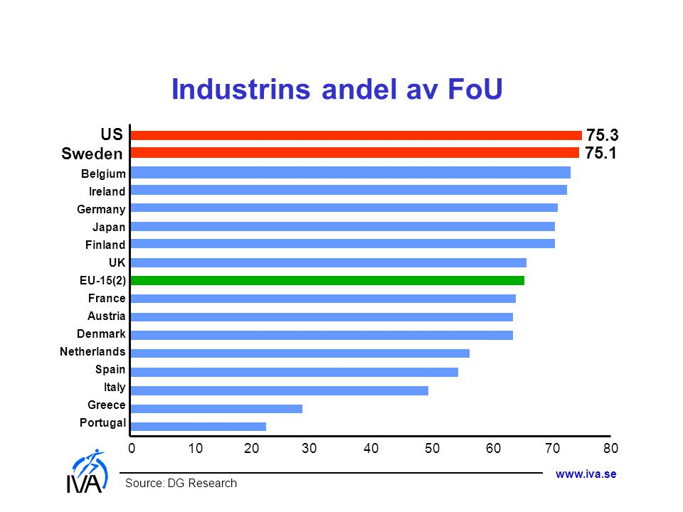 www.iva.se Industrins andel av FoU Source: DG Research Belgium Ireland Germany Japan Finland UK EU-15(2) France Austria Denmark Netherlands Spain Ital