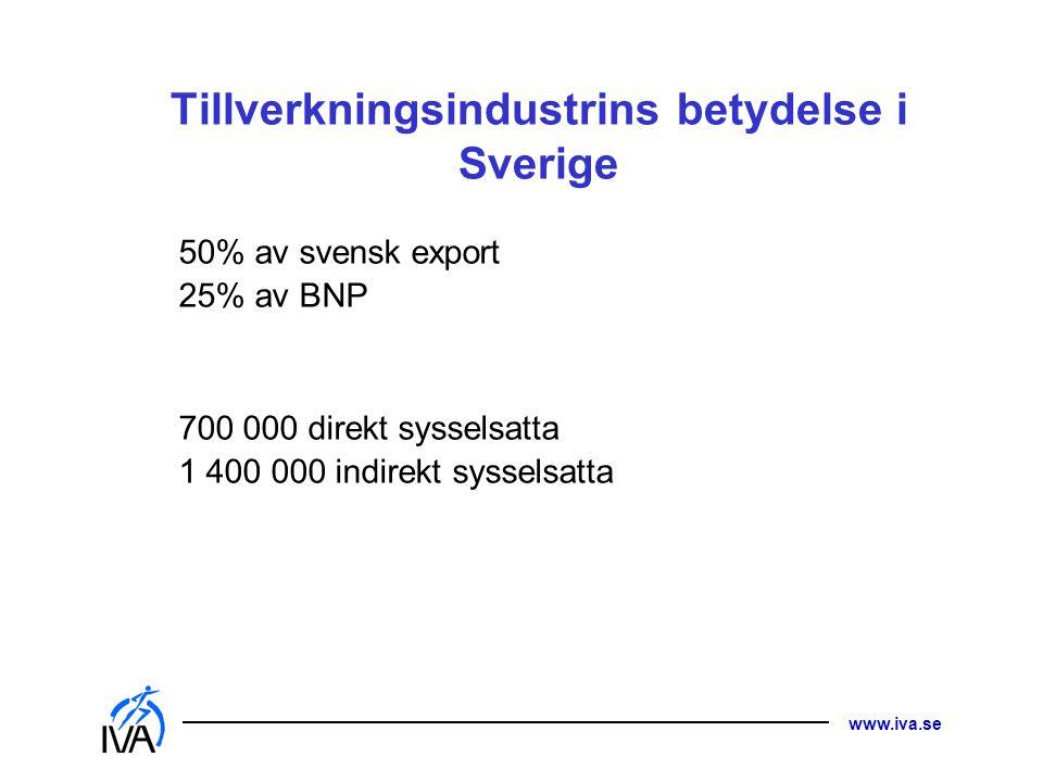 www.iva.se Tillverkningsindustrins betydelse i Sverige 50% av svensk export 25% av BNP 700 000 direkt sysselsatta 1 400 000 indirekt sysselsatta