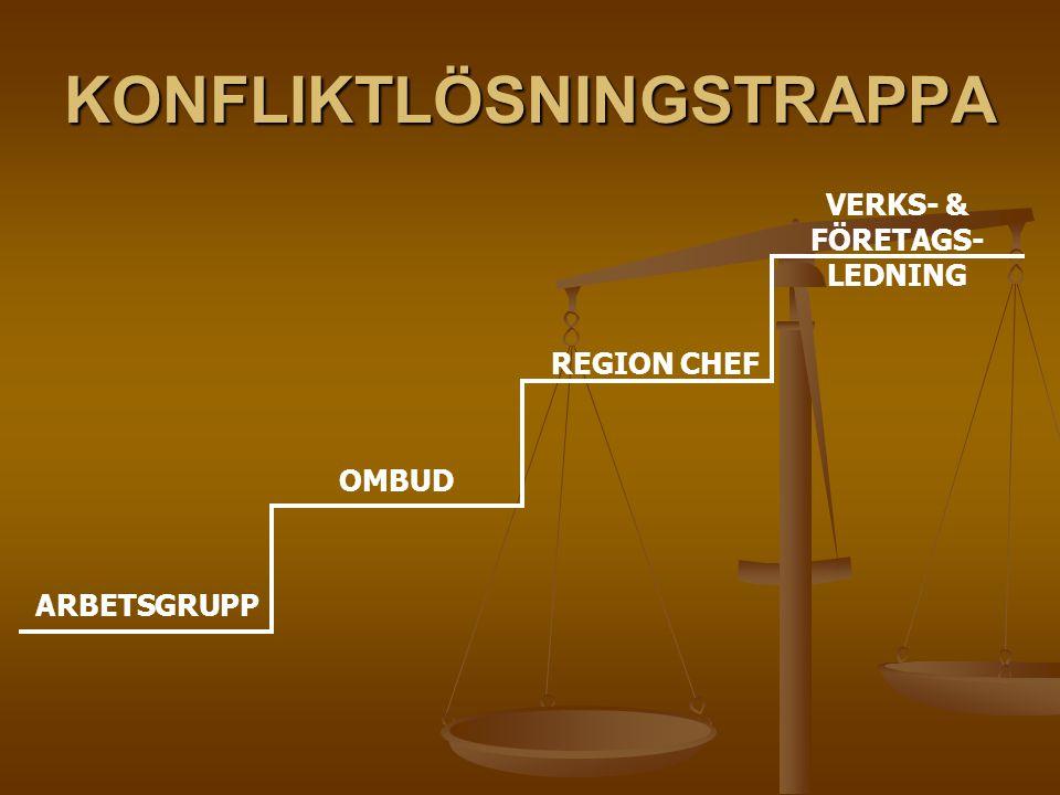 KONFLIKTLÖSNINGSTRAPPA ARBETSGRUPP OMBUD REGION CHEF VERKS- & FÖRETAGS- LEDNING